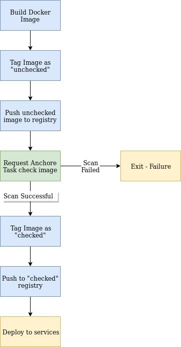 anchore-task-flow